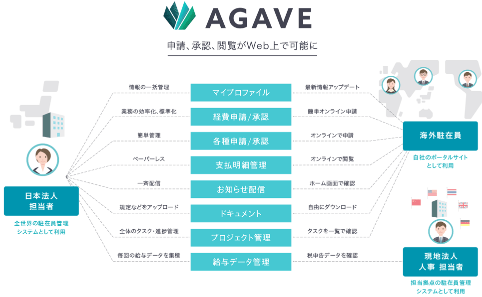 agave-chart190125